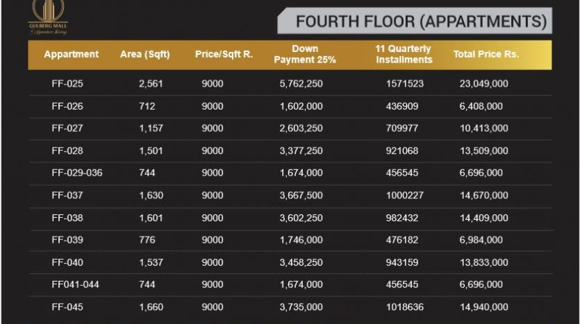 Apartments on Fourth Floor in Gulberg Mall