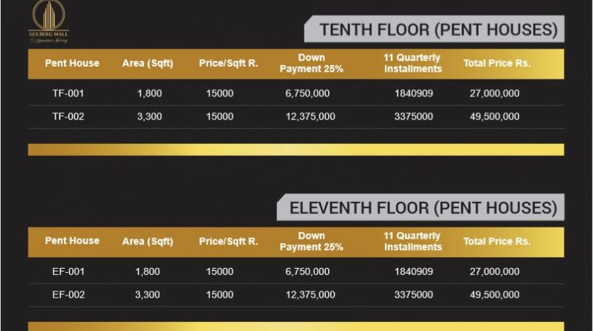 Gulberg Mall tenth floor prices